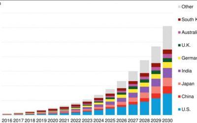 BNEF_2030_forecast_nov17