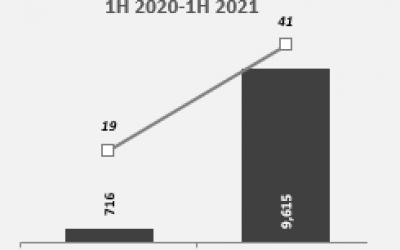Battery-Storage-Smart-Grid-Efficiency-Corporate-Funding-1H-2020-1H-2021-1