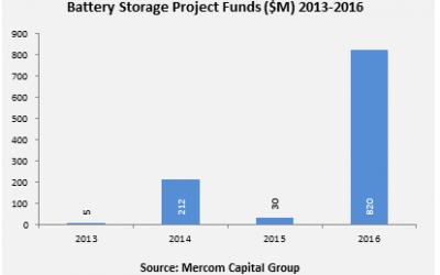 Battery_Project_Funds_2013-16_Mercom