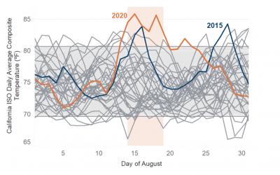 California_August_heatwave_CEC_data_oct20
