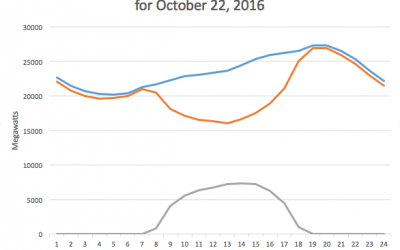 Duck_Curve_CA-ISO_2016-10-22.agr