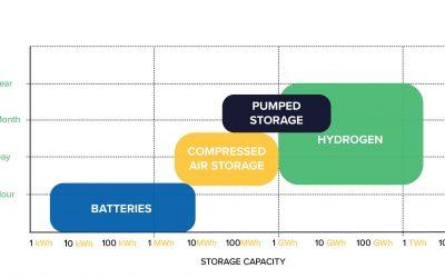 Energy_Storage_Capacity_green_hydrogen_coalition