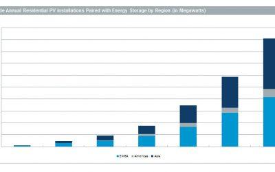 IHS_nov_2014_PV_Storage_Forecast
