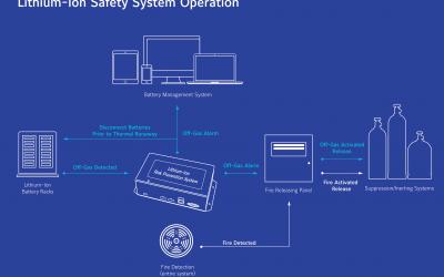 Li-Ion_Safety_System_Johnson_Controls