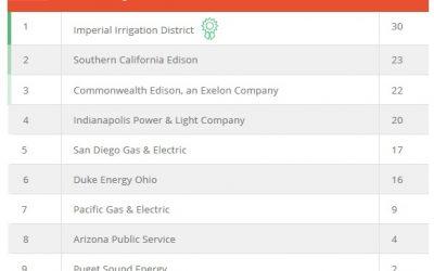 SEPA_utility_ranking