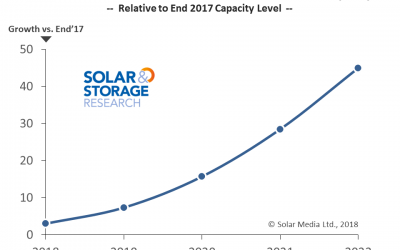 Solar_Media_market_research_battery_forecast_to_2022