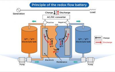 Sumitomo_VRF_Battery_Diagram