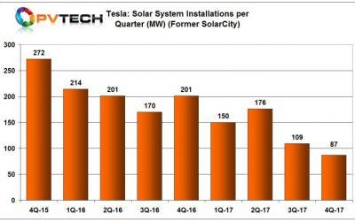 Tesla_q4_2018_pv_installations_chrt_750_461_80_s