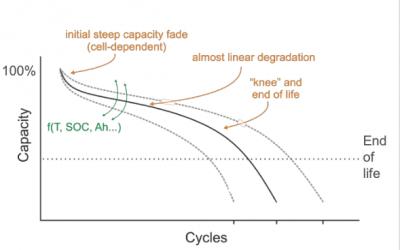 degradation_and_end_of_life_management_habitat_energy_