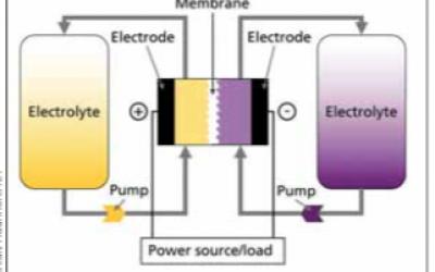 flow_battery_schematic_fraunhofer_ict
