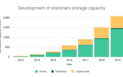 germany_stationary_storage_market_by_ACCURE