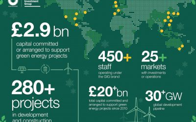 green_investment_group_2020_in_review