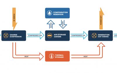 hydrostor_ACAES_schematic_2021