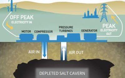 hydrostor_CAES