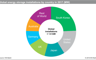 ihs_global_installations_2017