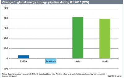 ihs_q1_2017_global_energy_storage_pipeline
