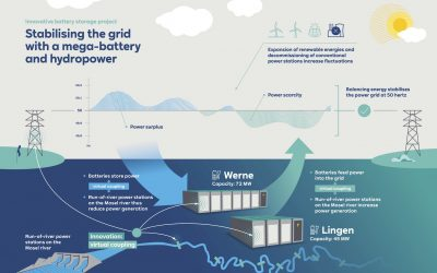 infographic-mega-battery-plus-hydropower