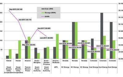 solar-plus-storage-ppa-prices-2015-to-2018